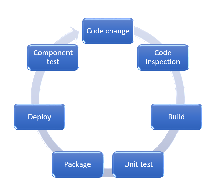 A sample Continues integration and deployment cycle.